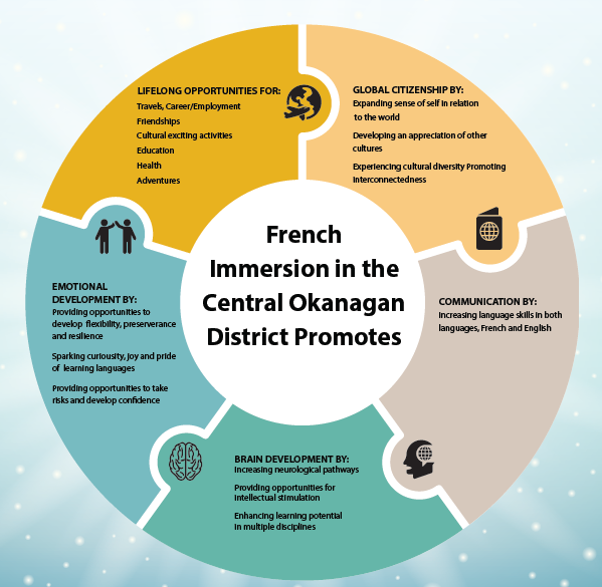 Click on the French Immersion Information Links (above) for Information about French Immersion and K- Open Houses and French Immersion 2017